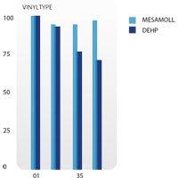 Waterbedden met een Mesamoll 2® watermatras